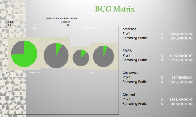 starbucks case study with bcg matrix Starbucks a strategic analysis the study of starbucks corporation leads one on a multifaceted journey through an organization's insinuation into a culture, its dominance of a market and its creation of a brand synonymous with loyalty.